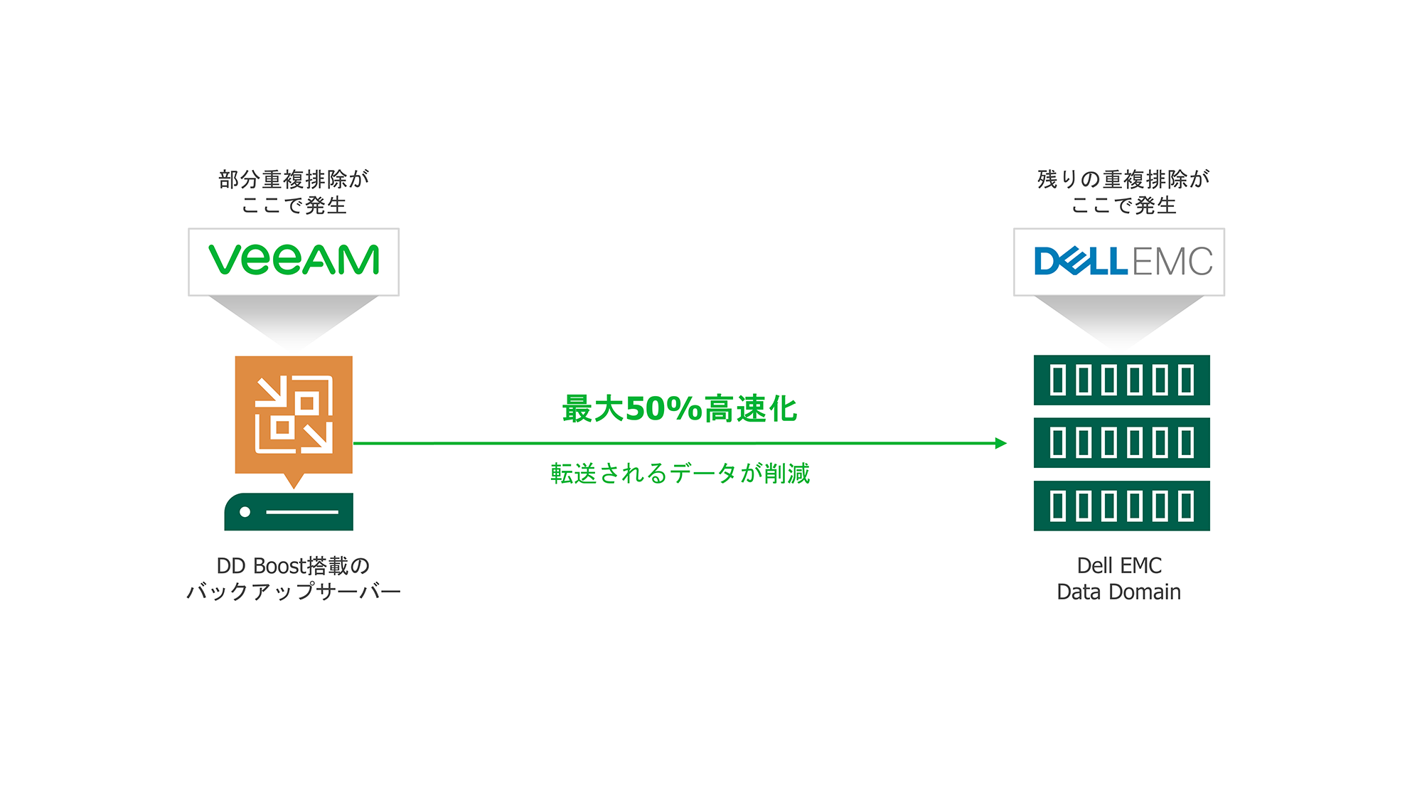 VeeamとDell EMC Data Domain Boostの統合
