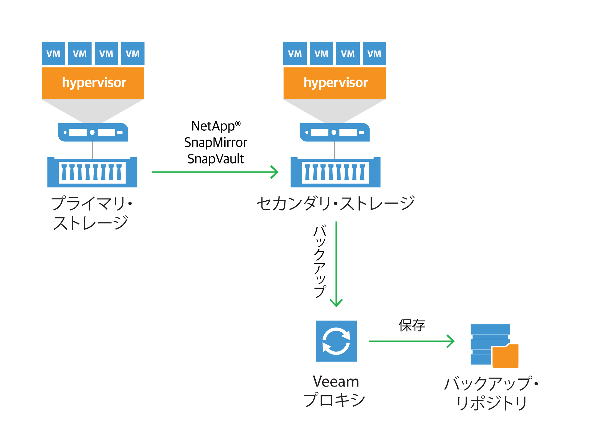 netapp-backup-from-snap-mirror-and-snapvault_jp.png