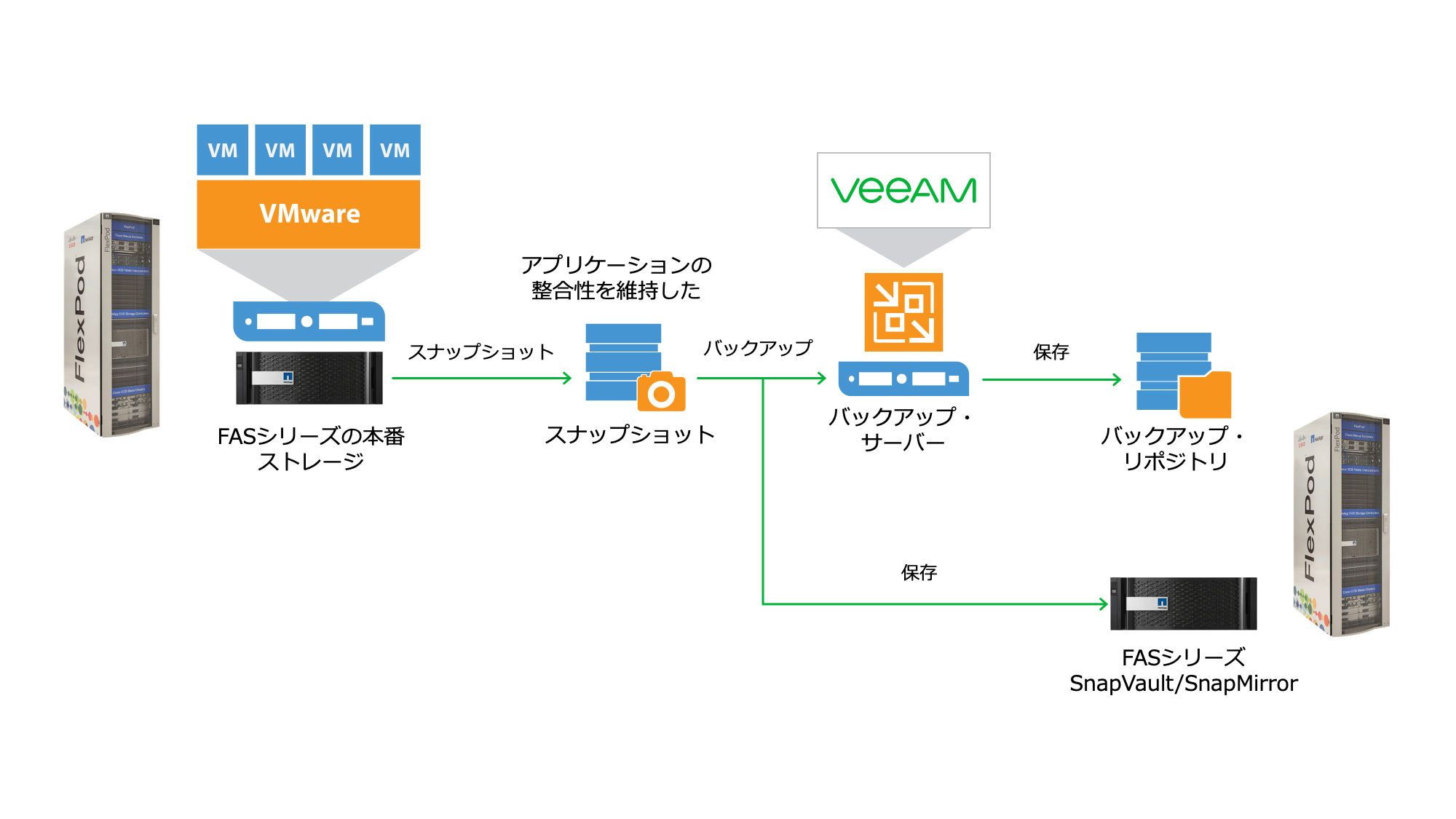 netapp-veeam-backup-with-flexpod_jp.png