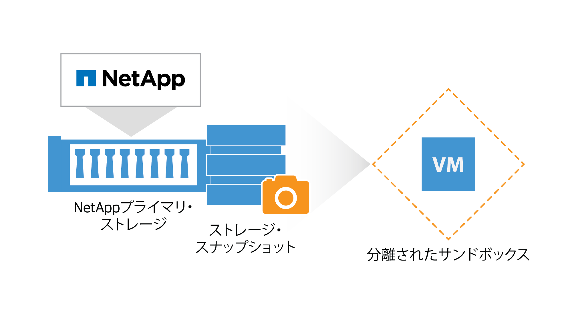 netapp_on-demand-sandbox_jp.png