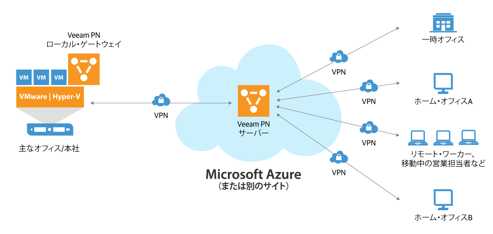veeam_pn_for_microsoft_azure_jp.png
