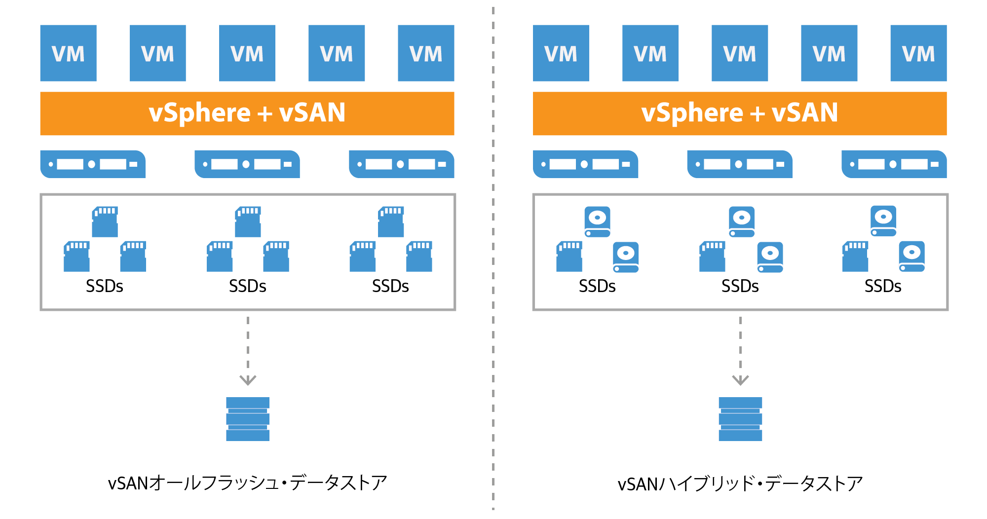 vmware-virtual_san_all-flash_datastore_jp.png