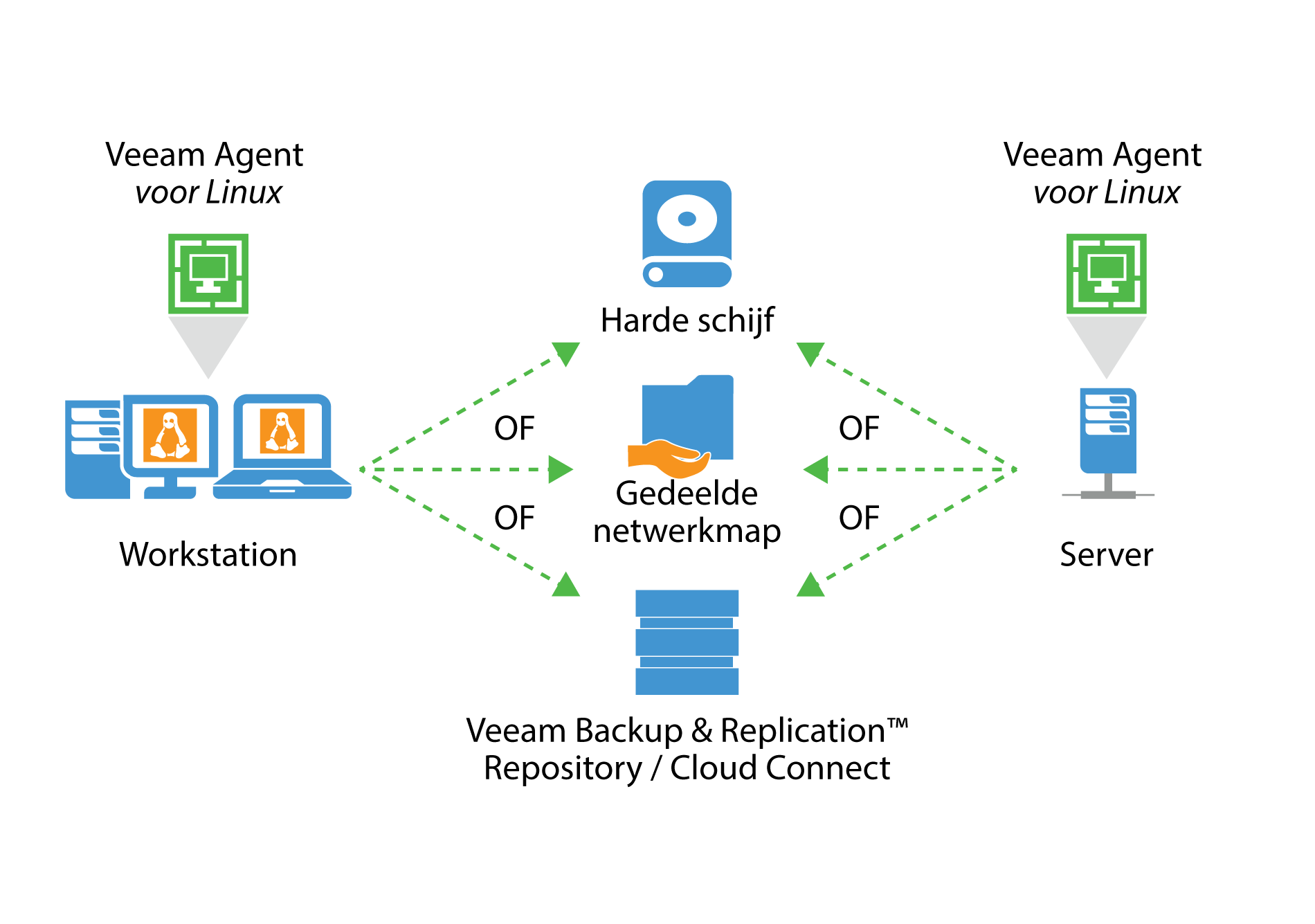 veeam_endpoint_how_it_works_for_linux_nl.png