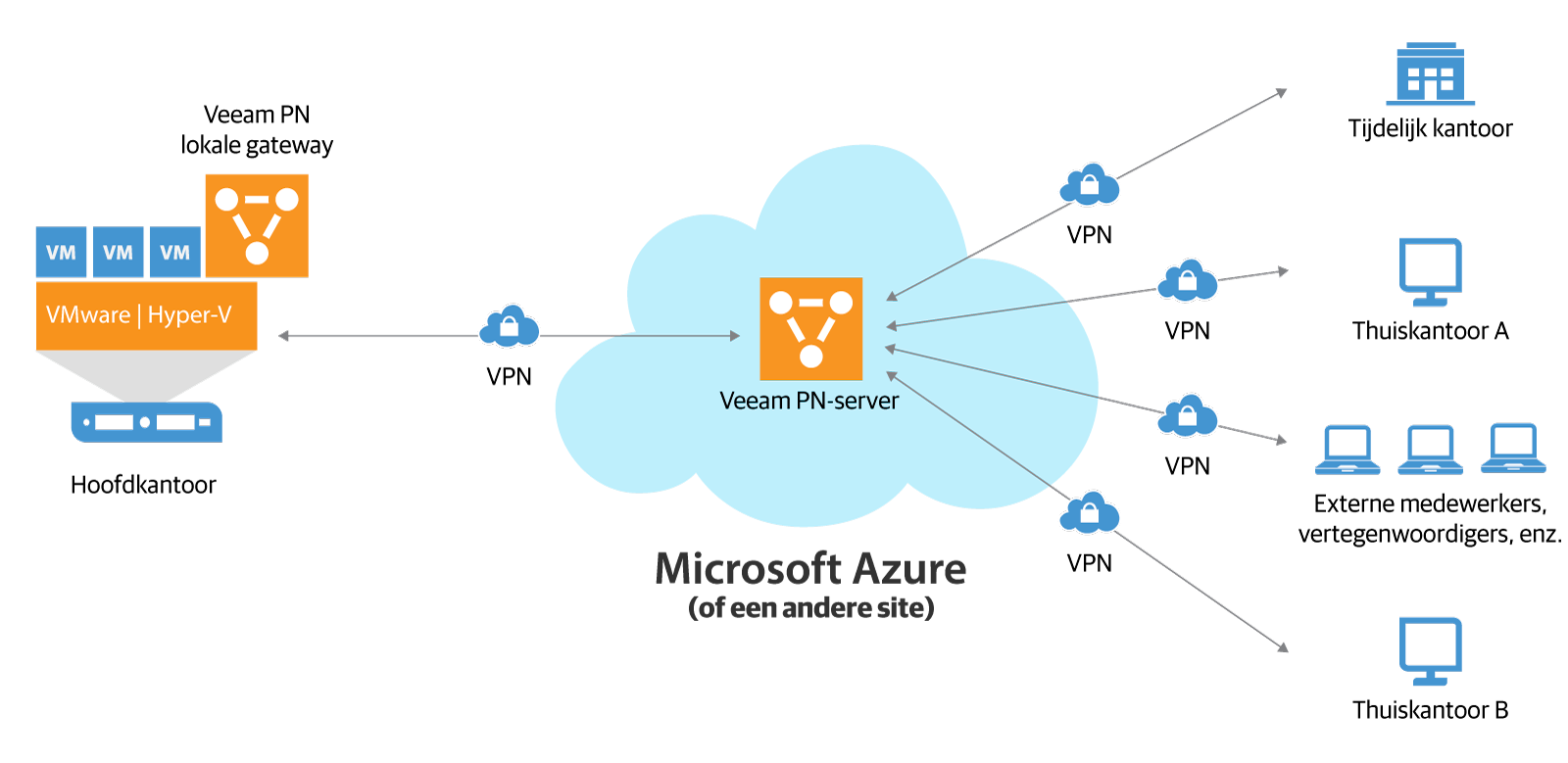 veeam_pn_for_microsoft_azure_nl.png