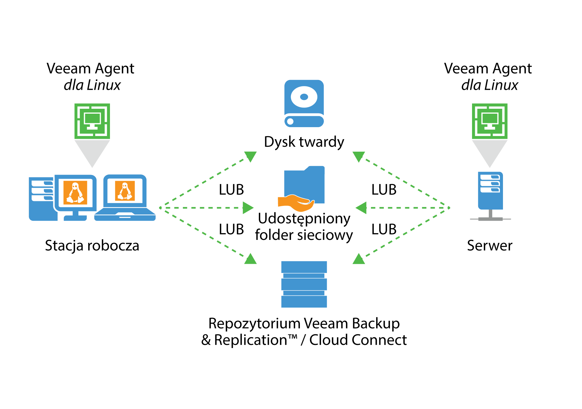 veeam_endpoint_how_it_works_for_linux_pl.png