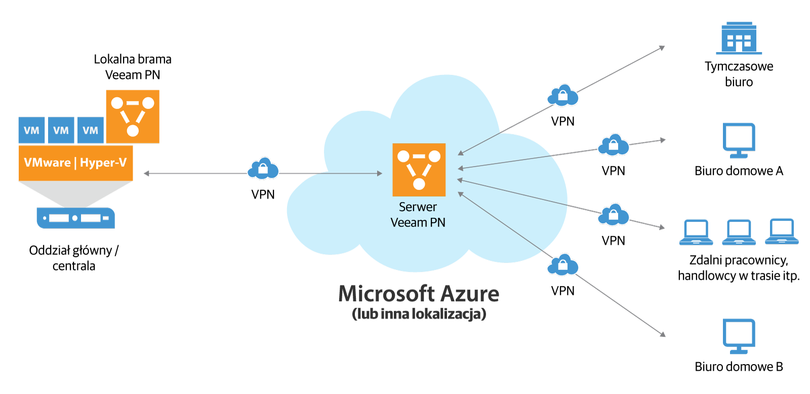 veeam_pn_for_microsoft_azure_pl.png
