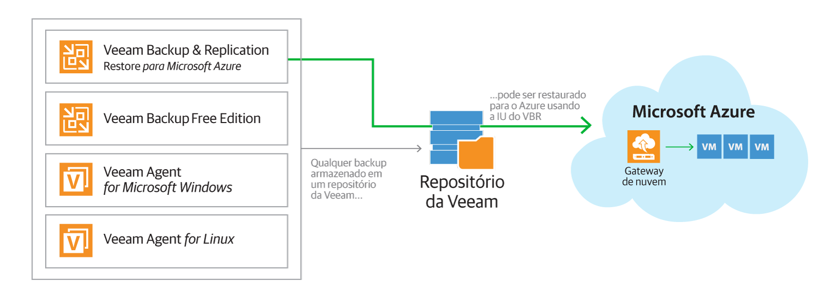 direct_restore_to_microsoft_azure_br.png