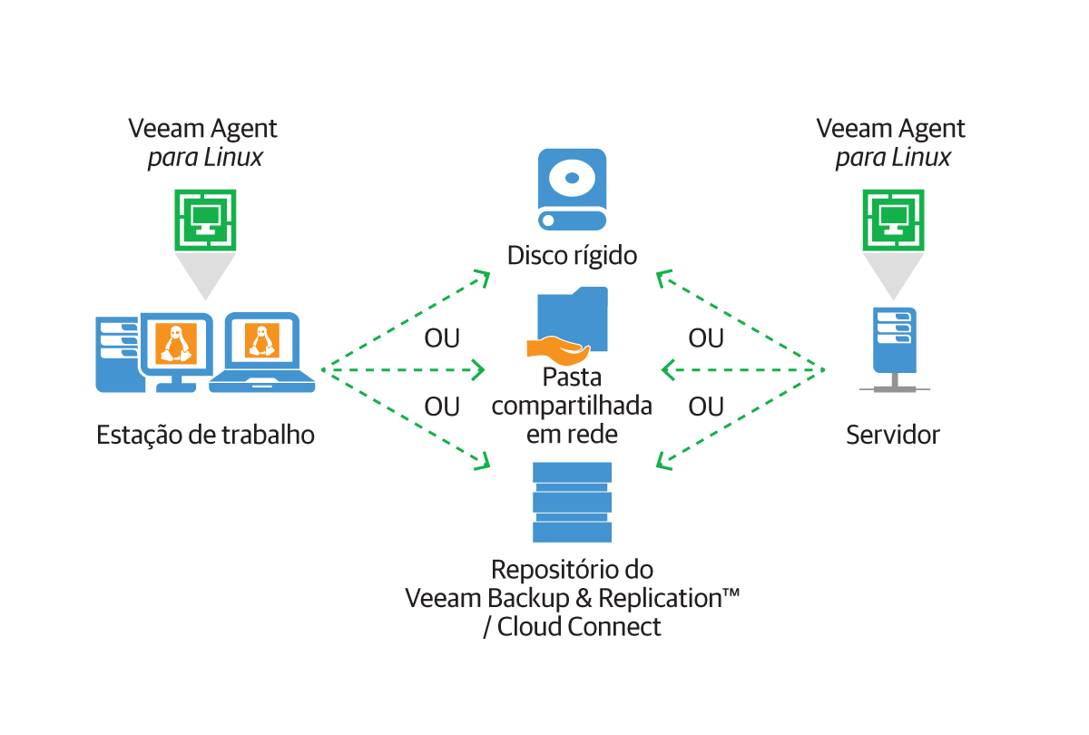 veeam_endpoint_how_it_works_for_linux_br_2.png