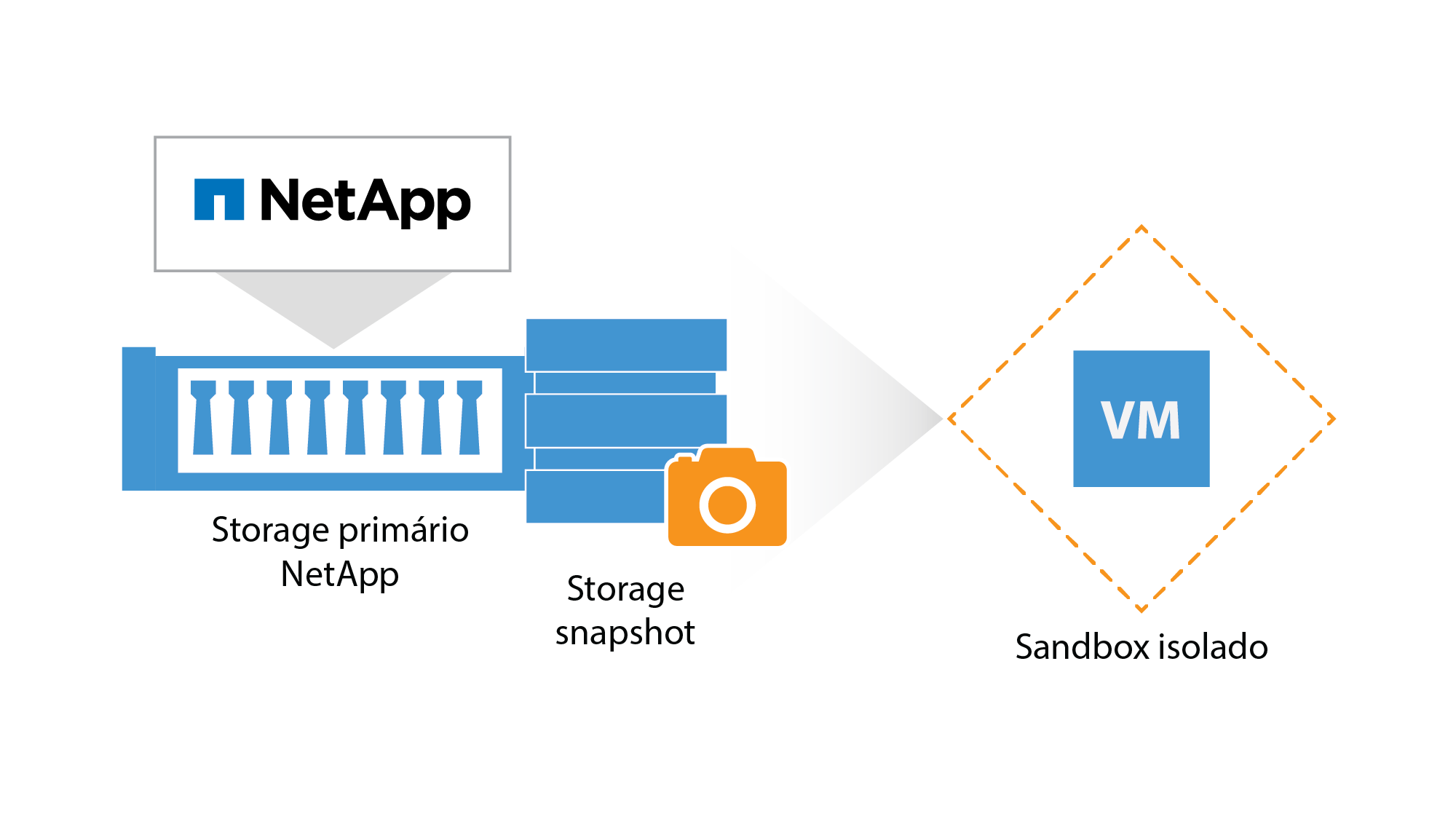 netapp_on-demand-sandbox_br.png
