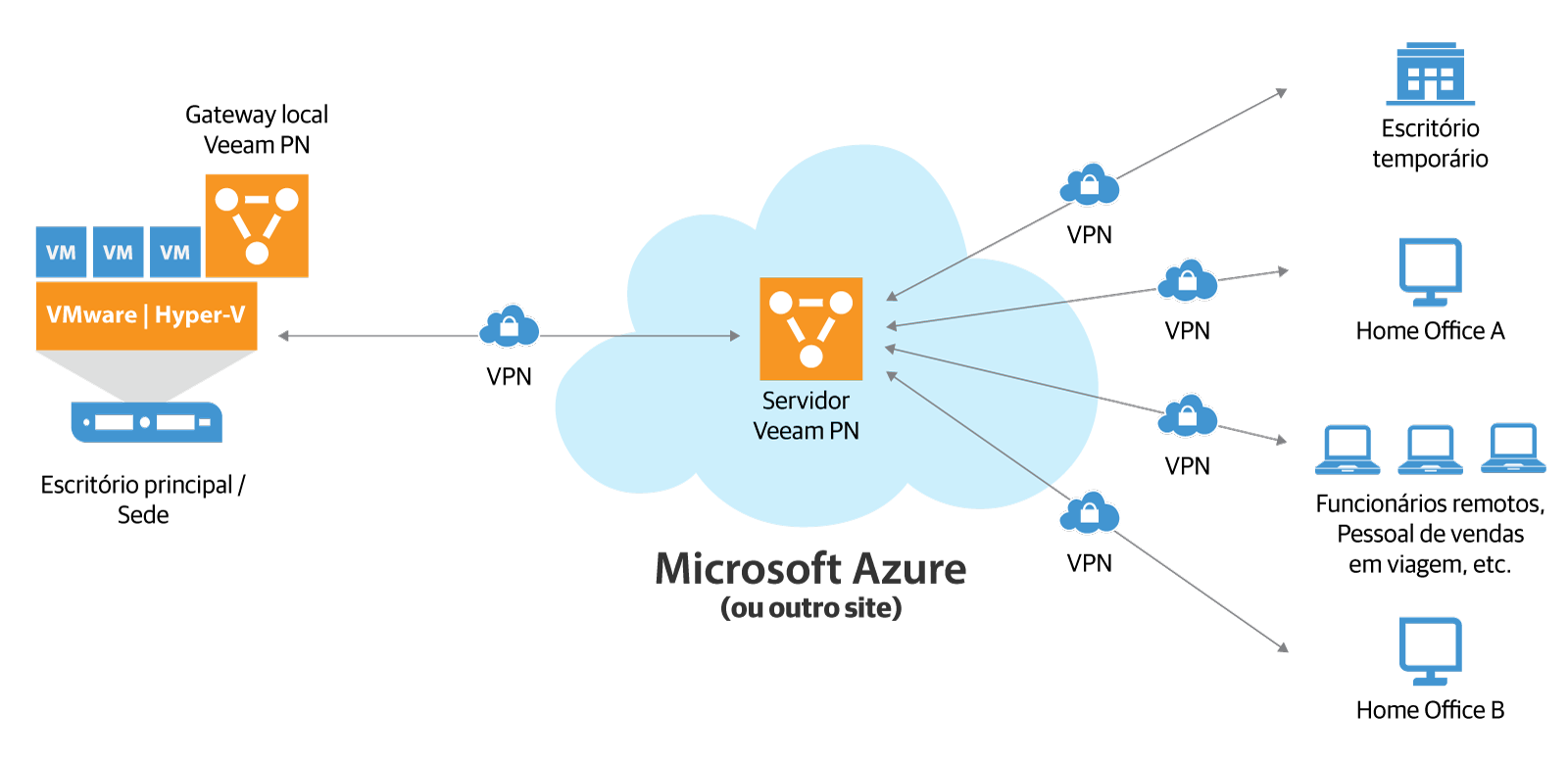veeam_pn_for_microsoft_azure_br.png