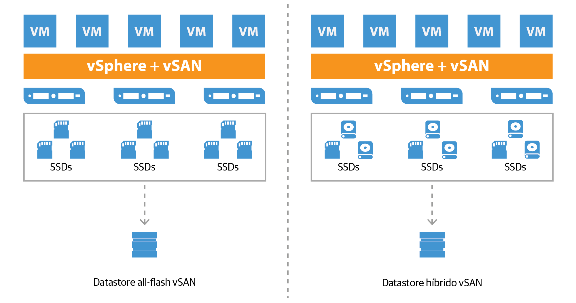 vmware-virtual_san_all-flash_datastore_br.png