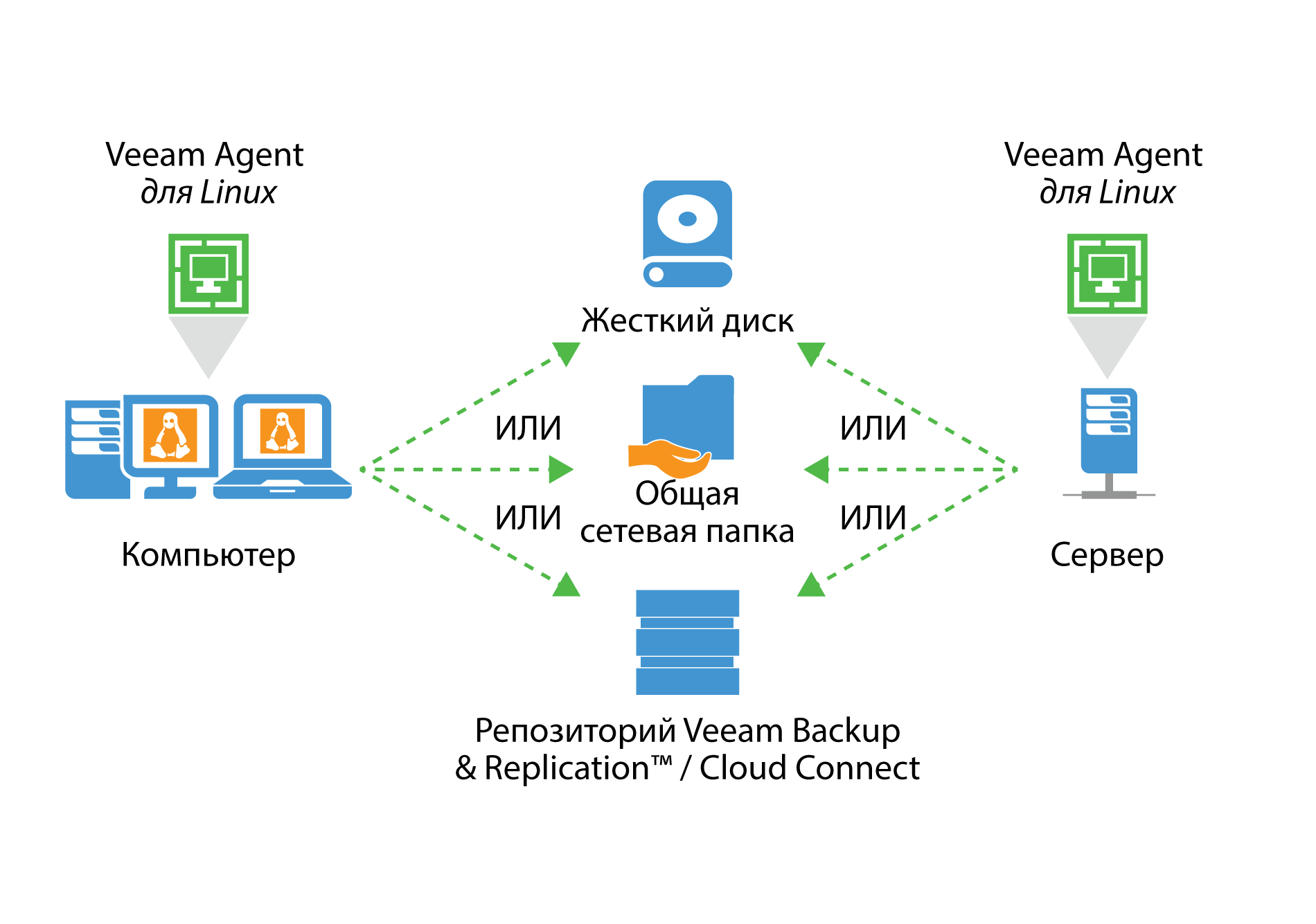 veeam_endpoint_how_it_works_for_linux_ru.png