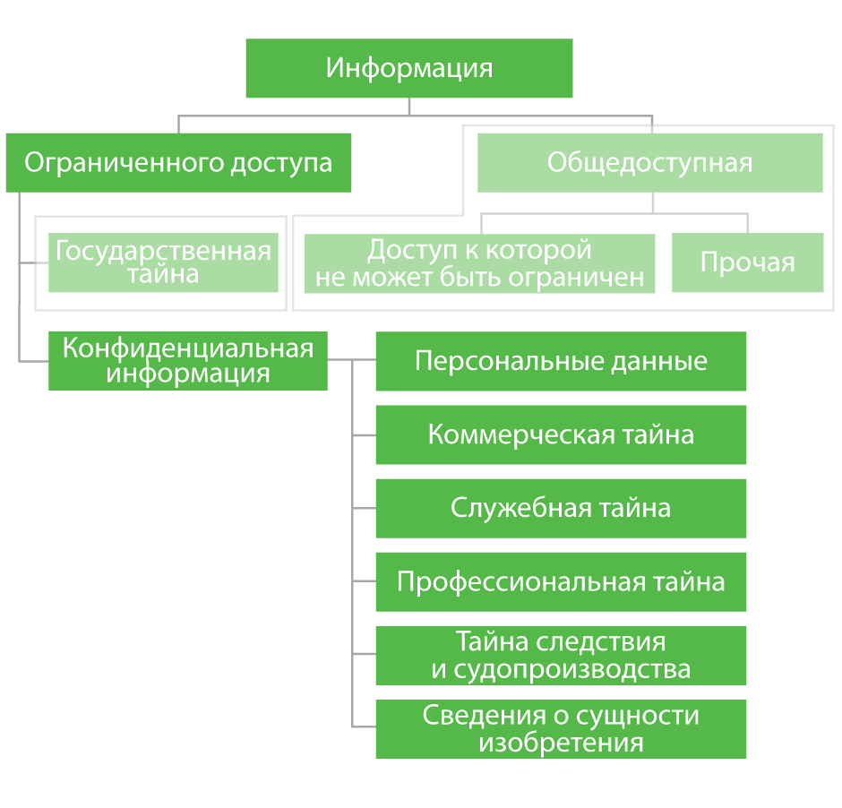 information_types_diagram_940.png