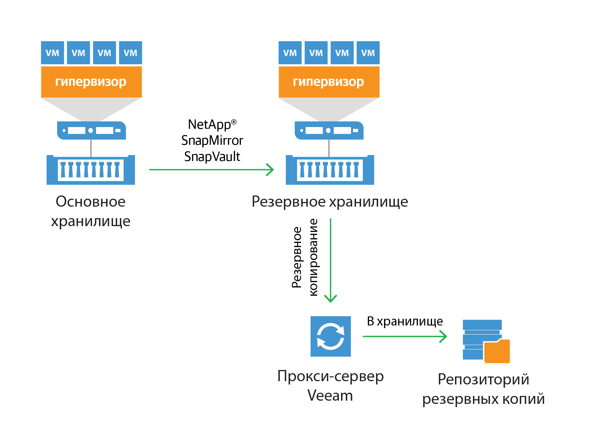 netapp-backup-from-snap-mirror-and-snapvault_ru.png