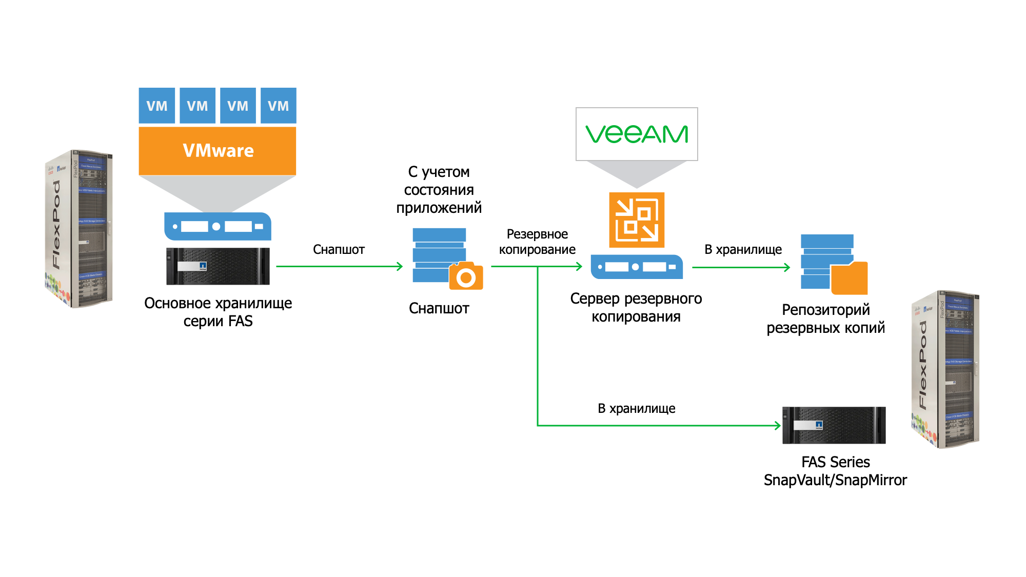 netapp-veeam-backup-with-flexpod_ru.png
