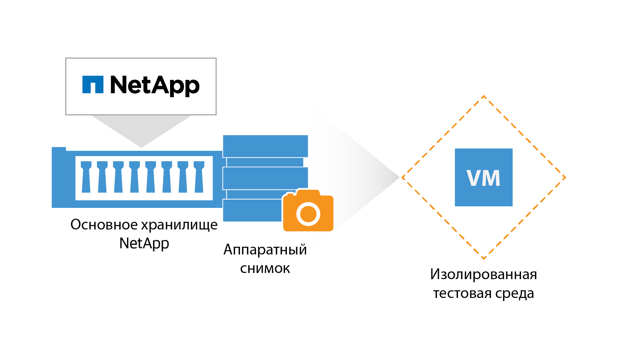 netapp_on-demand-sandbox_ru.png