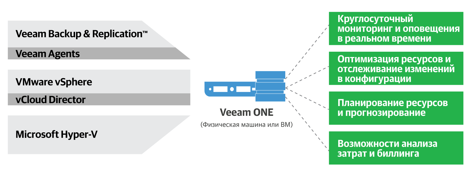 veeam_one_9.5_u2_ru.png