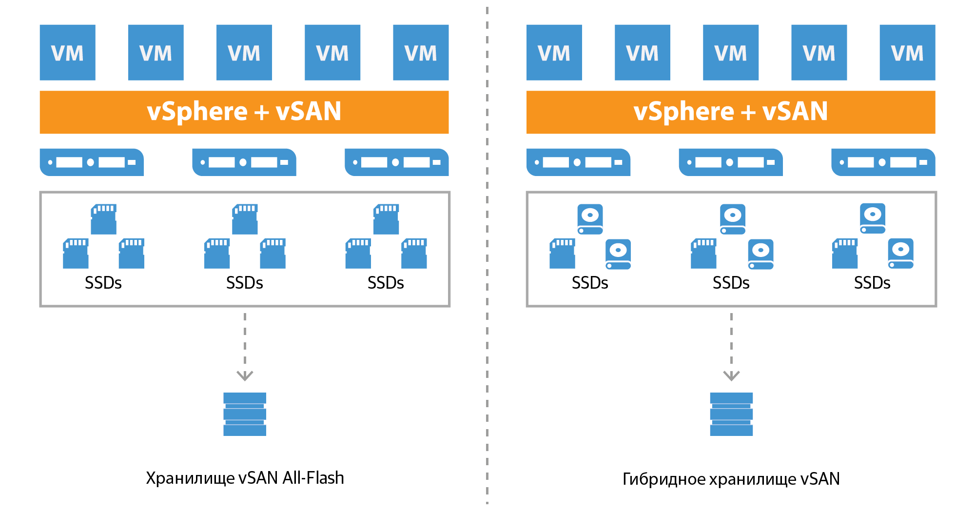 vmware-virtual_san_all-flash_datastore_ru.png