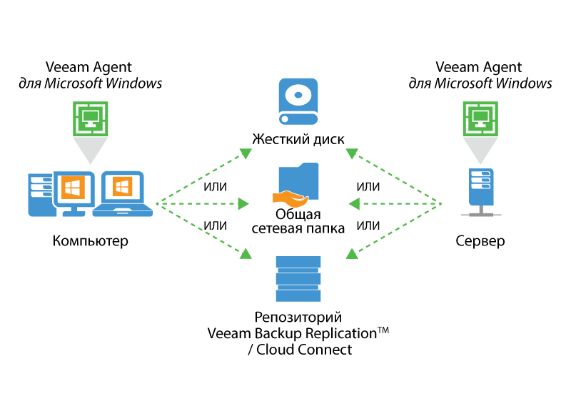 veeam-agent-for-windows-overview-ru.png