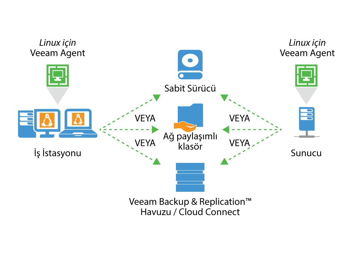 veeam_endpoint_how_it_works_for_linux_tr.png