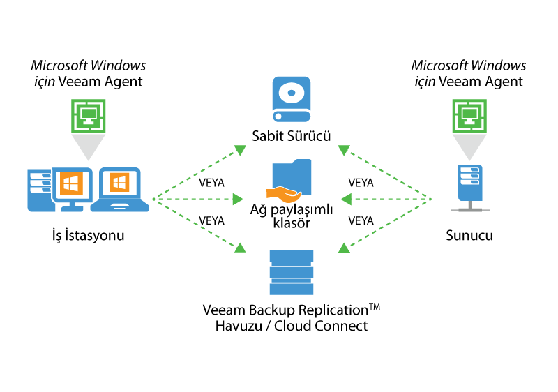 veeam_endpoint_how_it_works_for_microsoft_tr.png