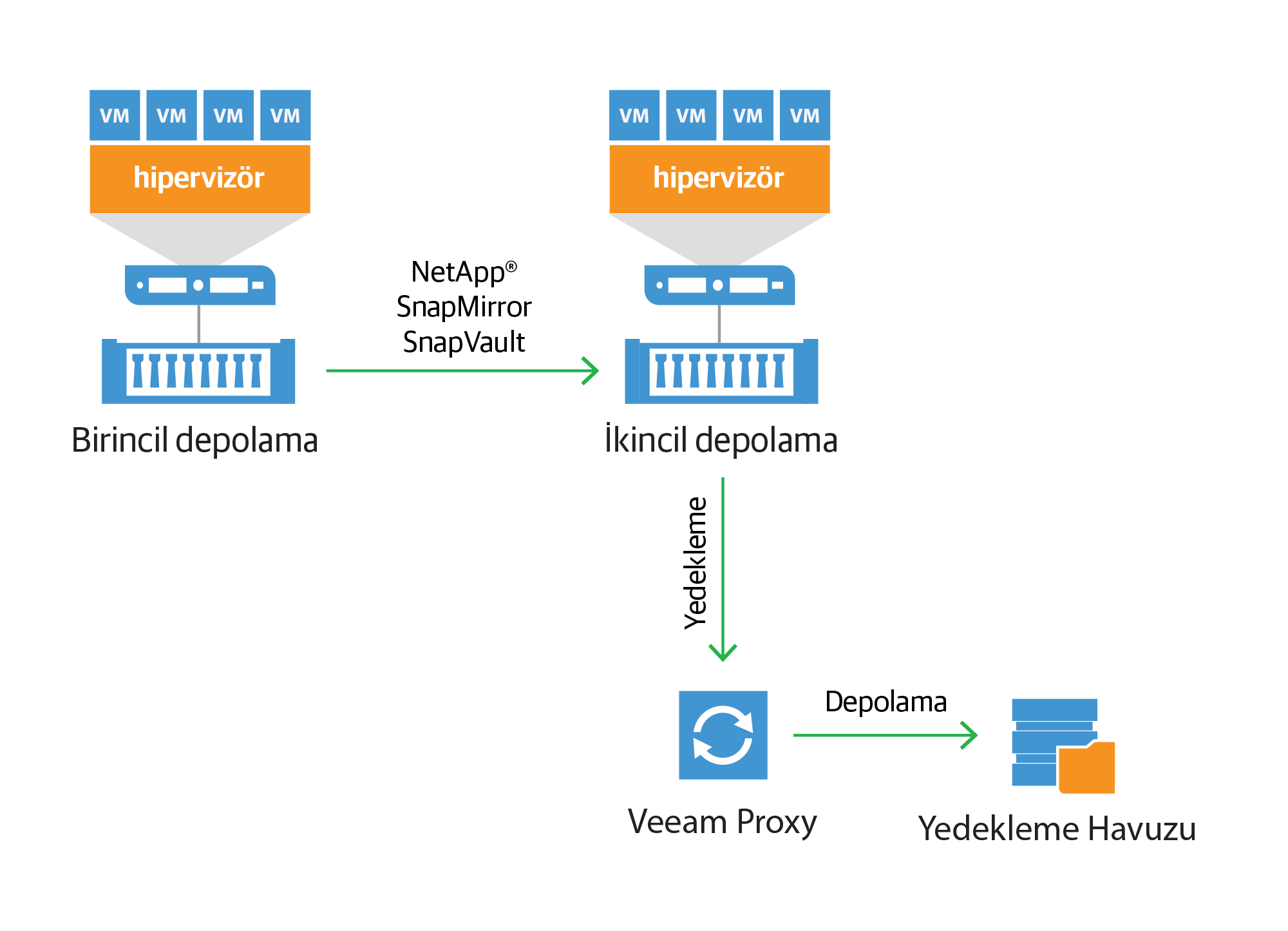 netapp-backup-from-snap-mirror-and-snapvault_tr.png