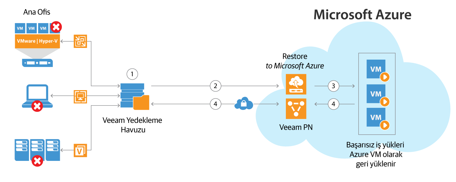 veeam_pn_direct_restore_to_azure_tr.png
