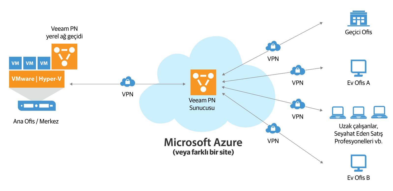 veeam_pn_for_microsoft_azure_tr.png