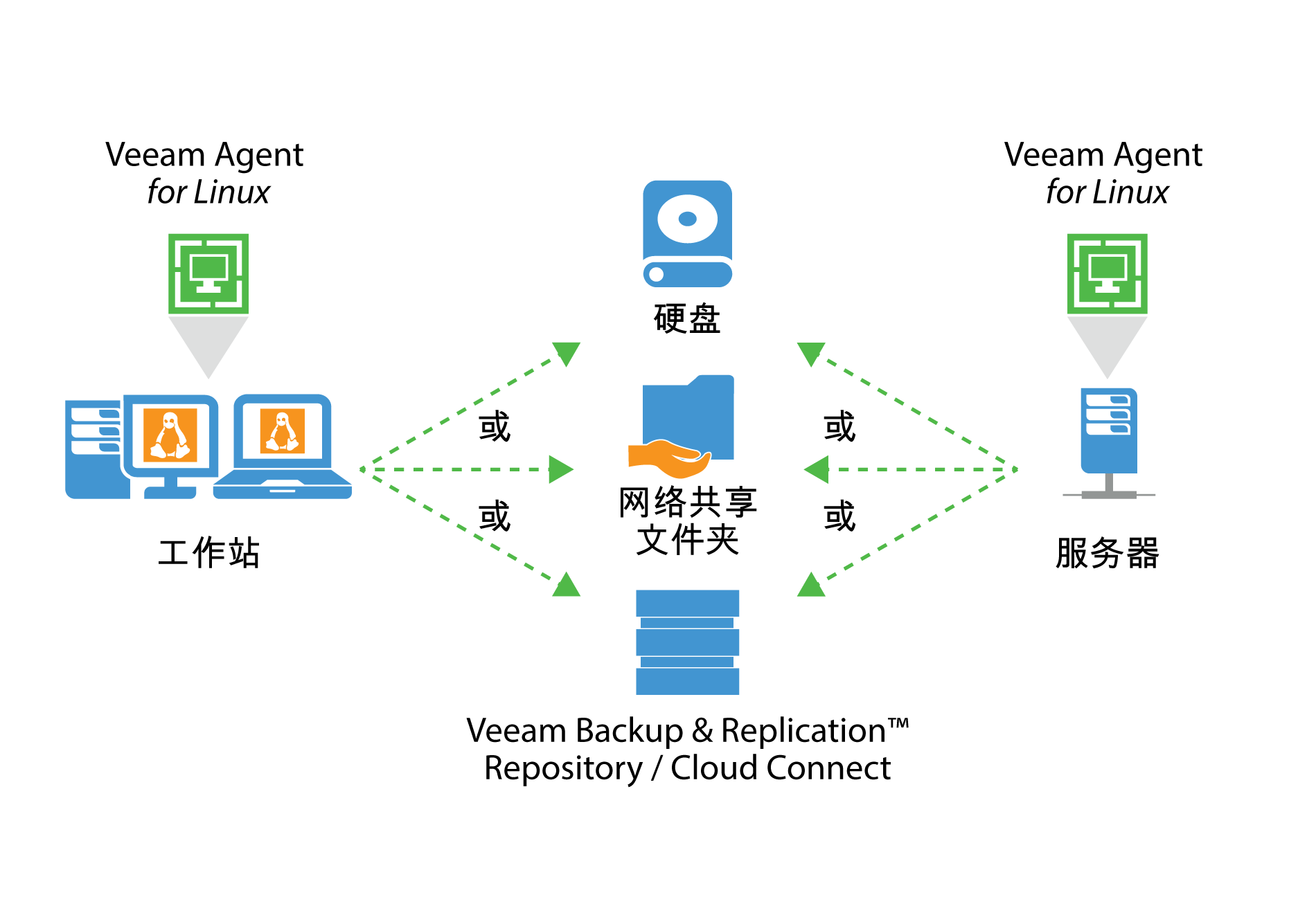 veeam_endpoint_how_it_works_for_linux_cn.png