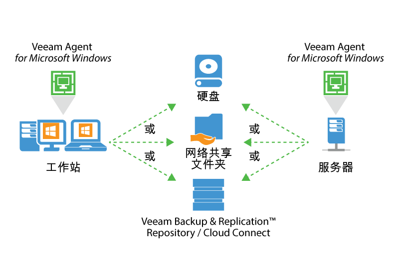 veeam_endpoint_how_it_works_for_microsoft_cn.png
