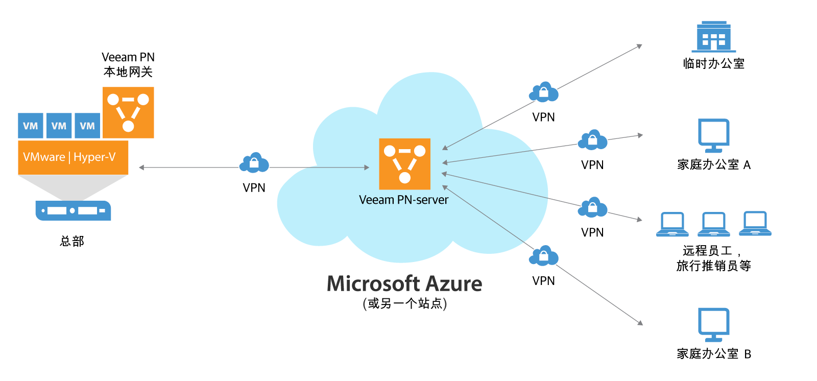 veeam_pn_for_microsoft_azure_cn.png
