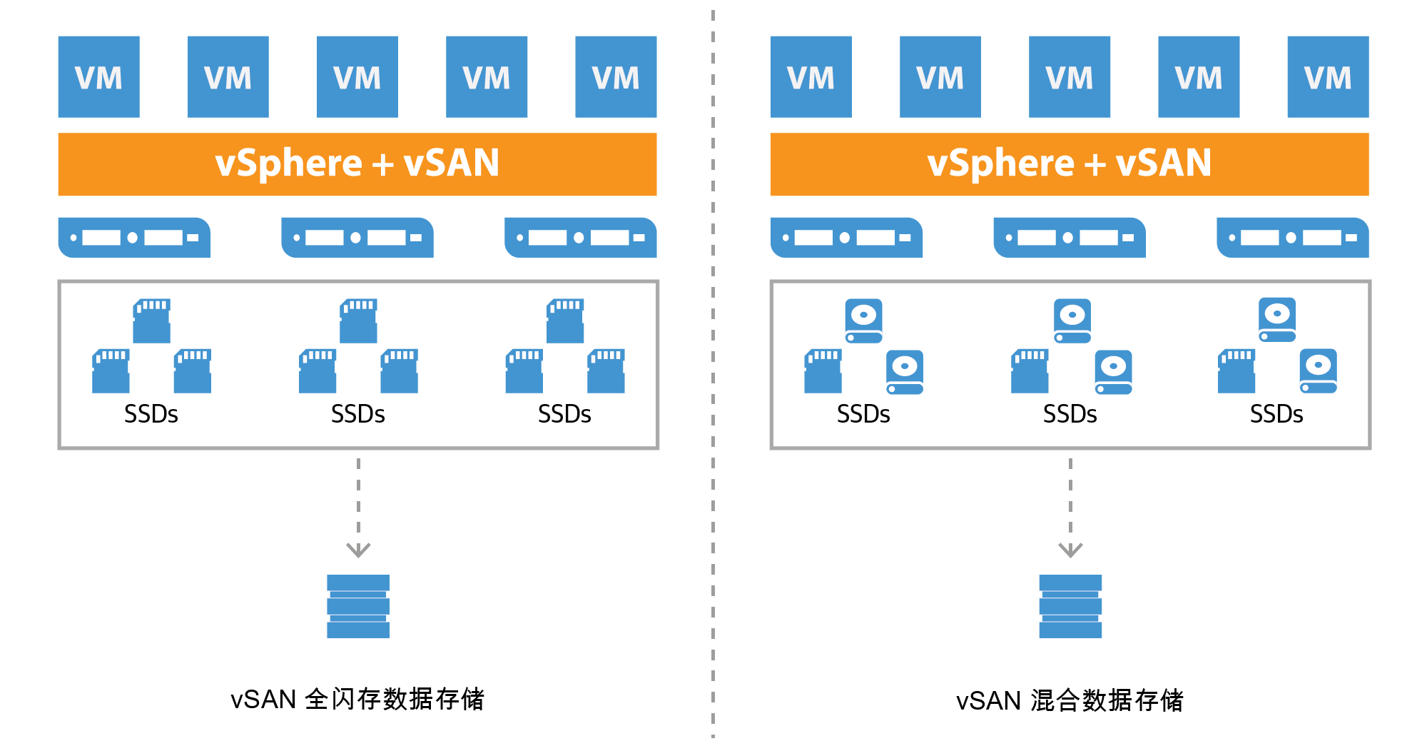 vmware-virtual_san_all-flash_datastore_cn.png