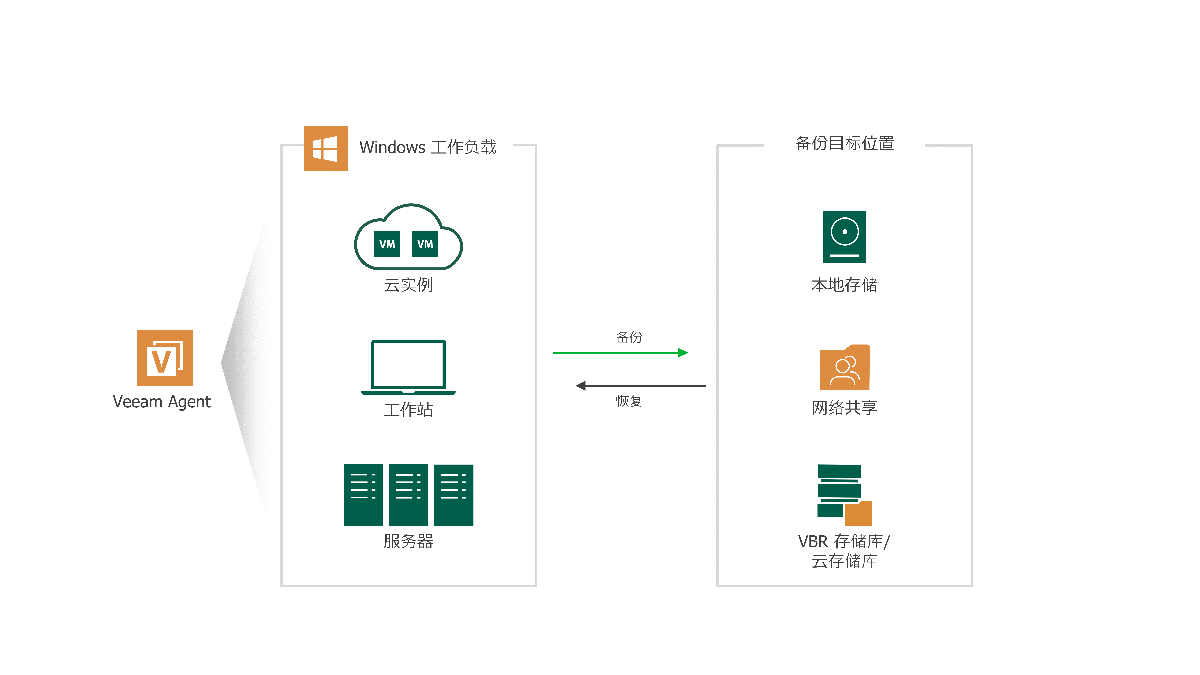 veeam-agent-for-windows-overview-new-cn.png