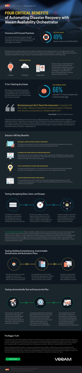 Infographic: 4 CRITICAL BENEFITS of Automating Disaster Recovery